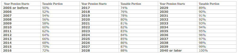 Table of Taxable portions of German Pension from year 2005 to 2040.